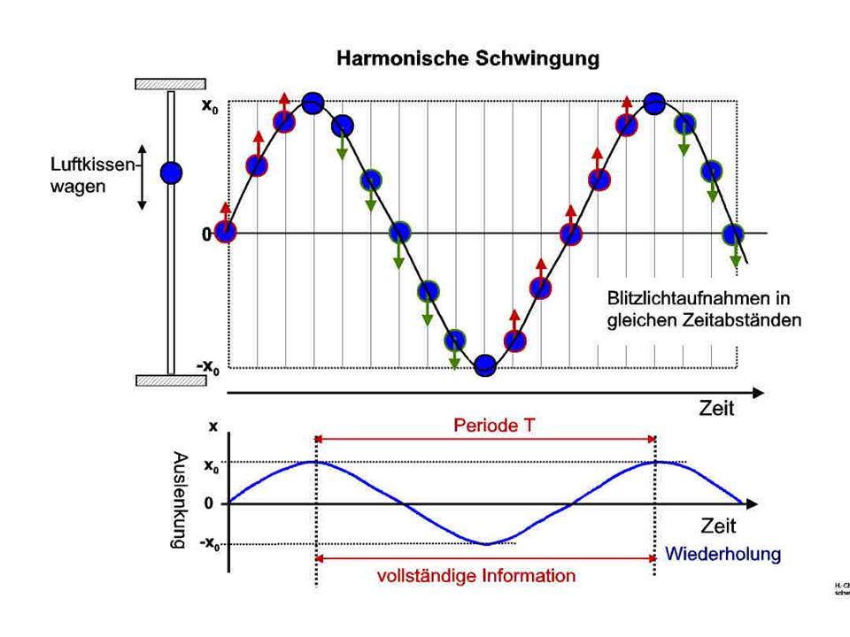 Physik und Umwelt II Übungen Nr.
