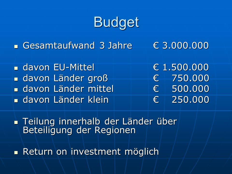 Budget Gesamtaufwand 3 Jahre 3.000.000 Gesamtaufwand 3 Jahre 3.000.000 davon EU-Mittel 1.500.000 davon EU-Mittel 1.500.000 davon Länder groß 750.000 d