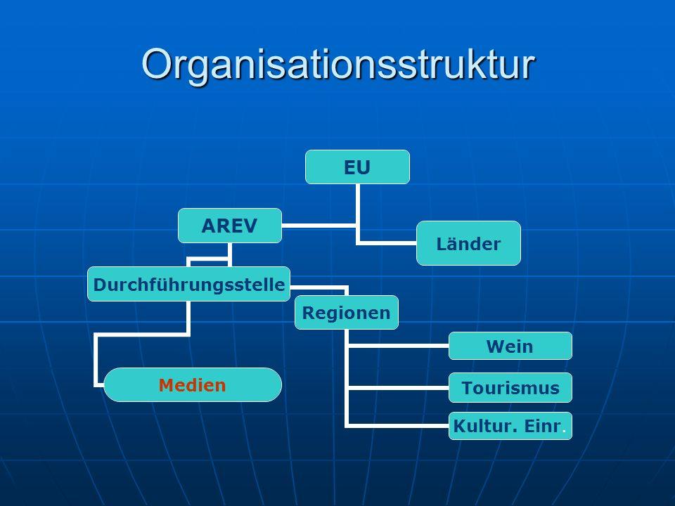 Organisationsstruktur EU AREV Regionen Wein Tourismus Kultur. Einr. Durchführungsstelle Medien Länder