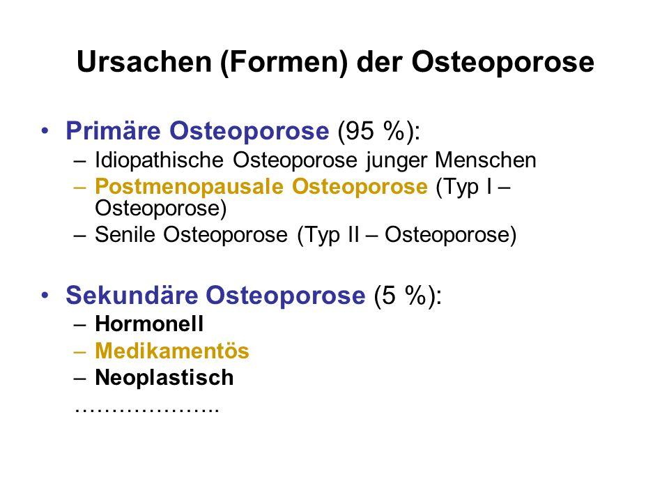 Ursachen (Formen) der Osteoporose Primäre Osteoporose (95 %): –Idiopathische Osteoporose junger Menschen –Postmenopausale Osteoporose (Typ I – Osteopo