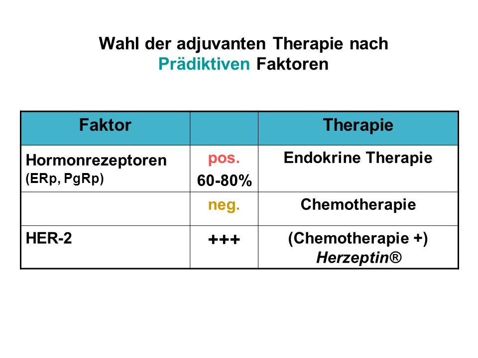 Wahl der adjuvanten Therapie nach Prädiktiven Faktoren FaktorTherapie Hormonrezeptoren (ERp, PgRp) pos. 60-80% Endokrine Therapie neg.Chemotherapie HE