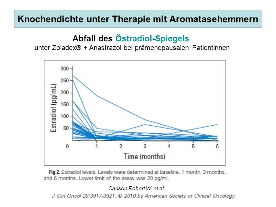 Knochendichte unter Therapie mit Aromatasehemmern Carlson Robert W. et al,. Abfall des Östradiol-Spiegels unter Zoladex® + Anastrazol bei prämenopausa