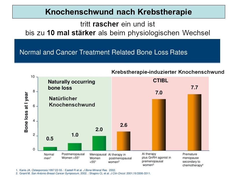 Knochenschwund nach Krebstherapie tritt rascher ein und ist bis zu 10 mal stärker als beim physiologischen Wechsel Natürlicher Knochenschwund Krebsthe