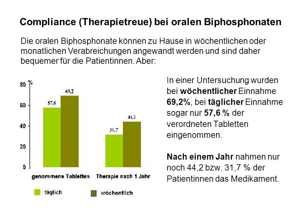 Compliance (Therapietreue) bei oralen Biphosphonaten In einer Untersuchung wurden bei wöchentlicher Einnahme 69,2%, bei täglicher Einnahme sogar nur 5