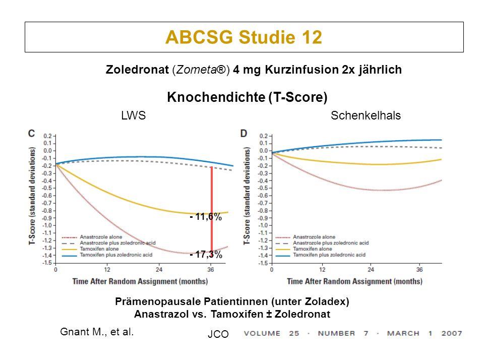 ABCSG Studie 12 LWSSchenkelhals Gnant M., et al. JCO - 17,3% - 11,6% Prämenopausale Patientinnen (unter Zoladex) Anastrazol vs. Tamoxifen ± Zoledronat