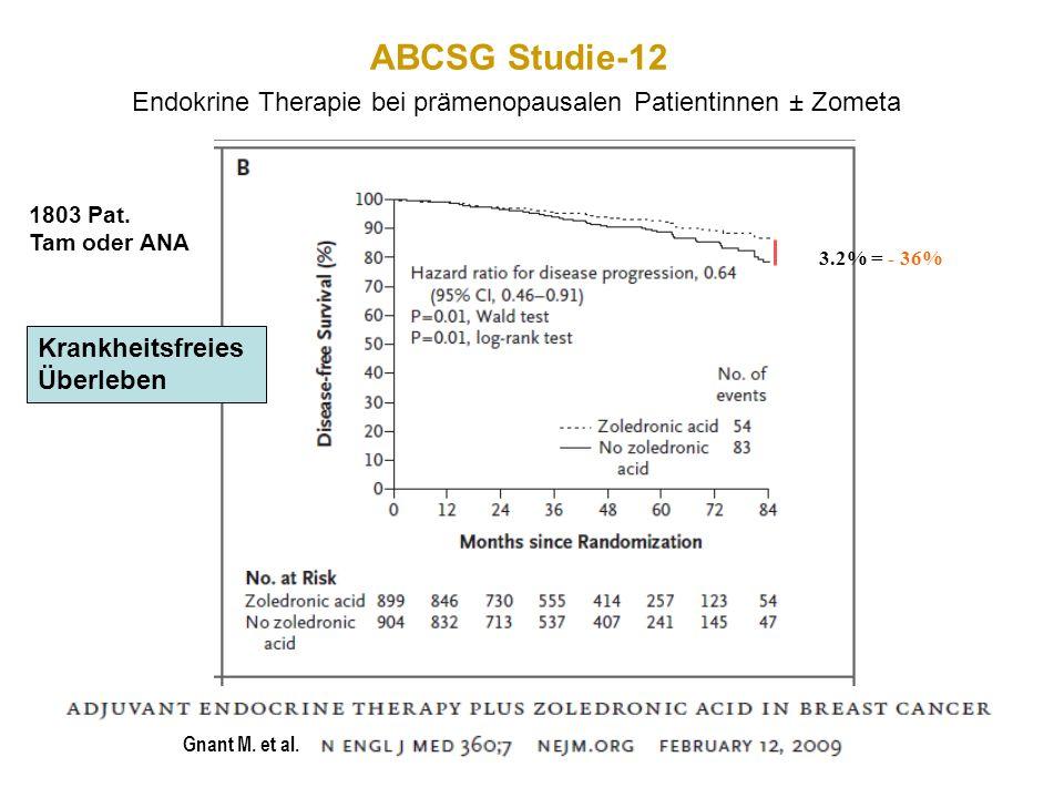 Gnant M. et al. 3.2% = - 36% ABCSG Studie-12 Endokrine Therapie bei prämenopausalen Patientinnen ± Zometa 1803 Pat. Tam oder ANA Krankheitsfreies Über