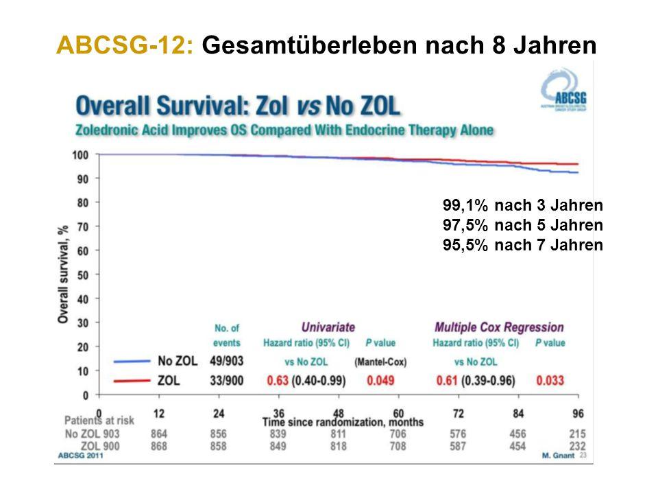 ABCSG-12: Gesamtüberleben nach 8 Jahren 99,1% nach 3 Jahren 97,5% nach 5 Jahren 95,5% nach 7 Jahren