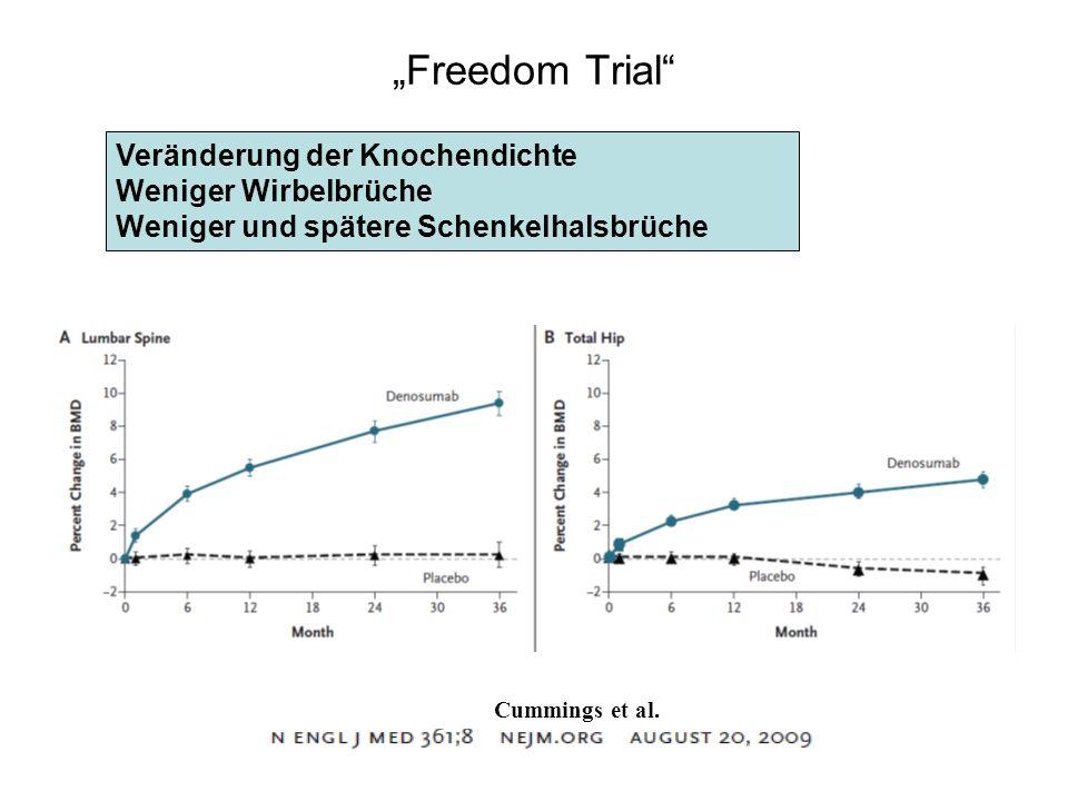 Freedom Trial Veränderung der Knochendichte Weniger Wirbelbrüche Weniger und spätere Schenkelhalsbrüche Cummings et al.
