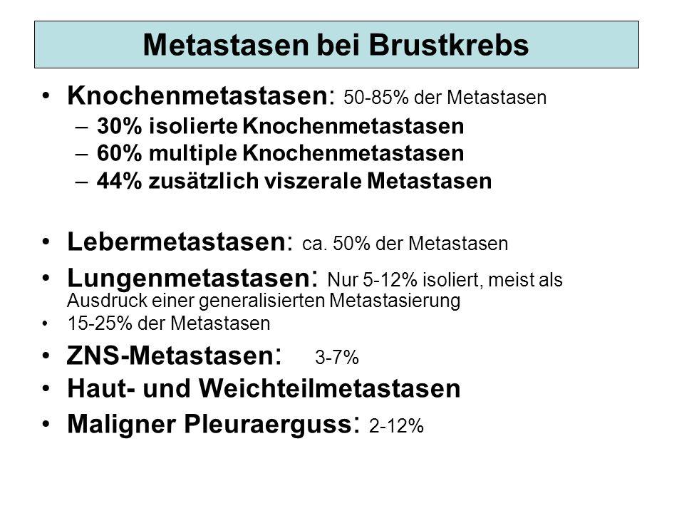 Metastasen bei Brustkrebs Knochenmetastasen: 50-85% der Metastasen –30% isolierte Knochenmetastasen –60% multiple Knochenmetastasen –44% zusätzlich vi
