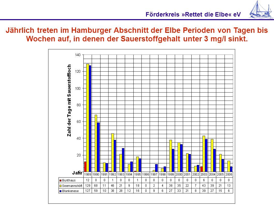 Förderkreis »Rettet die Elbe« eV Hamburg muss und kann solche Maßnahmen bezahlen Seit die ersten Sauerstofflöcher neuer Prägung 1999 auftraten (mit 38 Tagen in Seemannshöft gemessen), hat die Stadt Hamburg nichts dagegen unternommen.