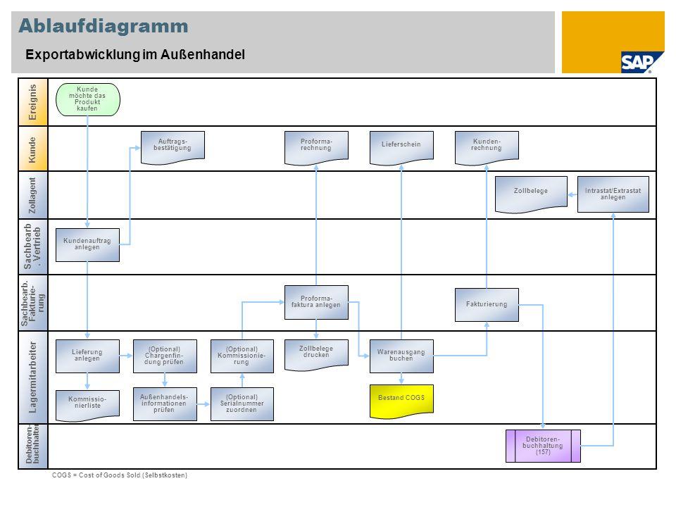 Ablaufdiagramm Exportabwicklung im Außenhandel Sachbearb. Vertrieb Debitoren- buchhalter Ereignis Kunde Kundenauftrag anlegen Kunde möchte das Produkt