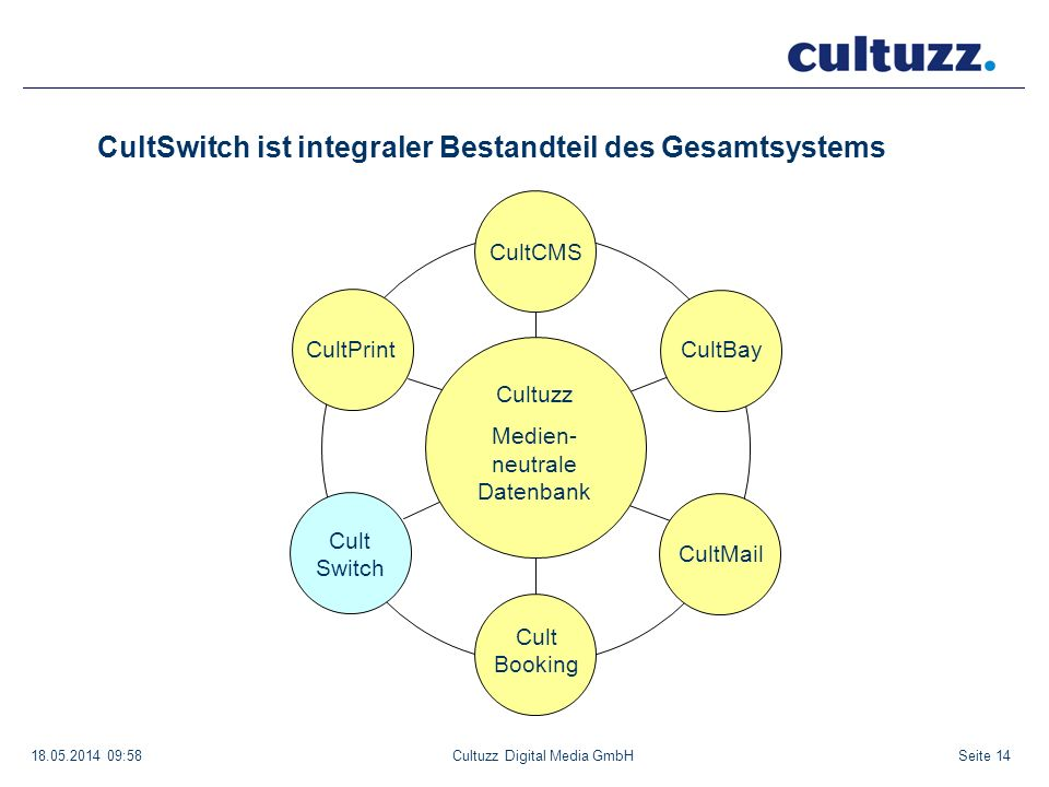 Seite 1418.05.2014 09:58Cultuzz Digital Media GmbH CultCMS Cult Booking Cult Switch CultPrint Cultuzz Medien- neutrale Datenbank CultBay CultMail Cult