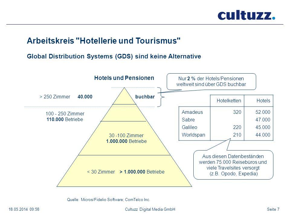 Seite 718.05.2014 09:58Cultuzz Digital Media GmbH > 250 Zimmer 40.000 100 - 250 Zimmer 110.000 Betriebe 30 -100 Zimmer 1.000.000 Betriebe Hotels und P