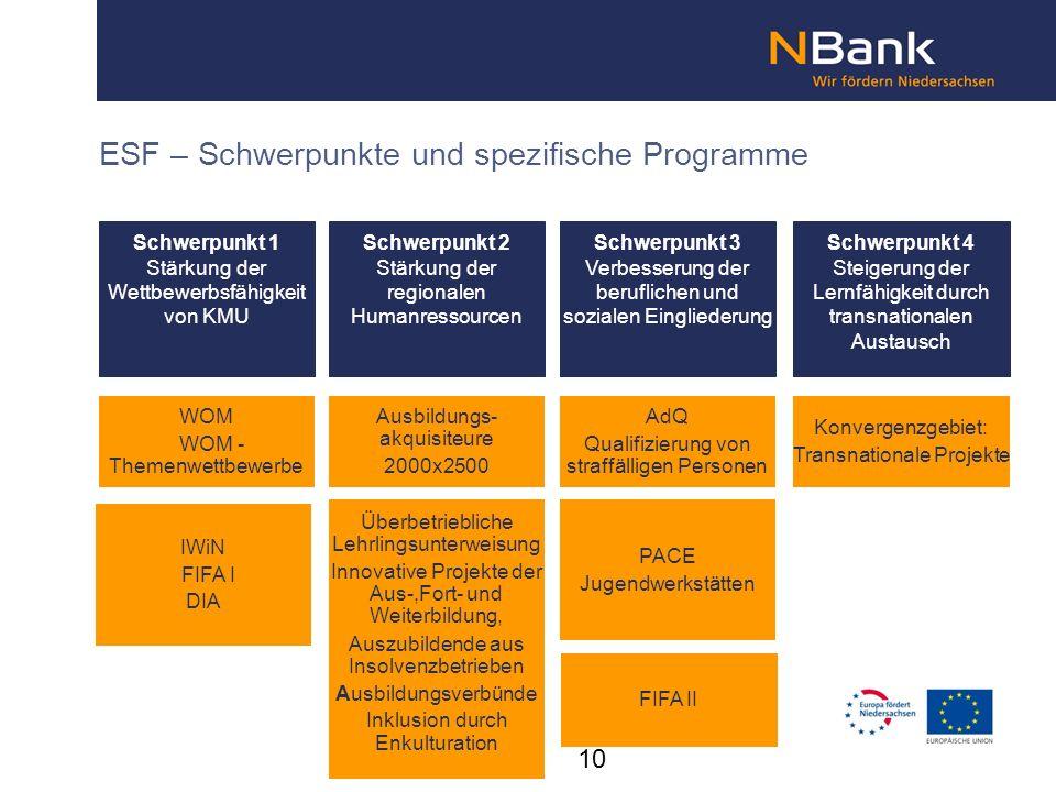 ESF – Schwerpunkte und spezifische Programme Schwerpunkt 1 Stärkung der Wettbewerbsfähigkeit von KMU Schwerpunkt 2 Stärkung der regionalen Humanressou