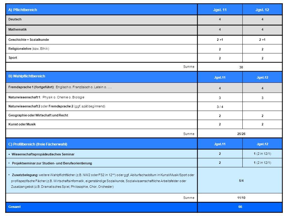 14.11.2012Kurt-Huber-Gymnasium 2012/2013 A) PflichtbereichJgst. 11Jgst. 12 Deutsch44 Mathematik44 Geschichte + Sozialkunde2 +1 Religionslehre (bzw. Et