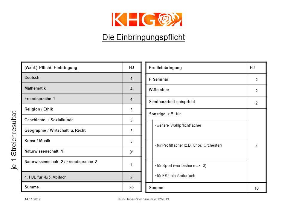 14.11.2012Kurt-Huber-Gymnasium 2012/2013 (Wahl-) Pflicht- EinbringungHJ Deutsch 4 Mathematik 4 Fremdsprache 1 4 Religion / Ethik 3 Geschichte + Sozial