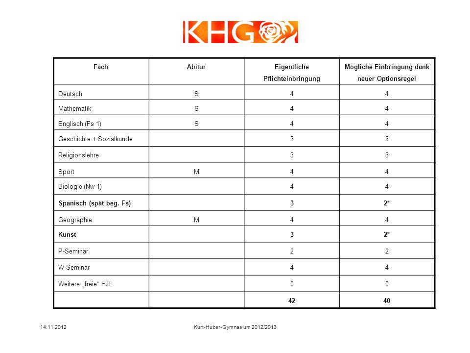 14.11.2012Kurt-Huber-Gymnasium 2012/2013 FachAbitur Eigentliche Pflichteinbringung Mögliche Einbringung dank neuer Optionsregel DeutschS44 MathematikS