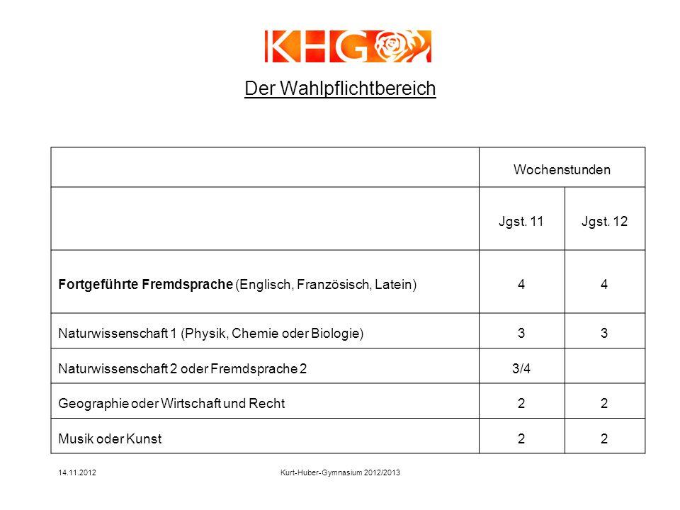 14.11.2012Kurt-Huber-Gymnasium 2012/2013 Wochenstunden Jgst. 11Jgst. 12 Fortgeführte Fremdsprache (Englisch, Französisch, Latein)44 Naturwissenschaft