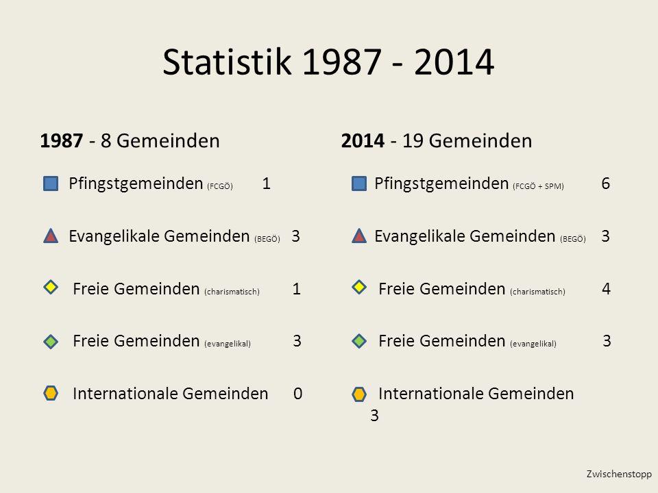 Statistik 1987 - 2014 1987 - 8 Gemeinden2014 - 19 Gemeinden Pfingstgemeinden (FCGÖ) 1 Evangelikale Gemeinden (BEGÖ) 3 Freie Gemeinden (charismatisch)