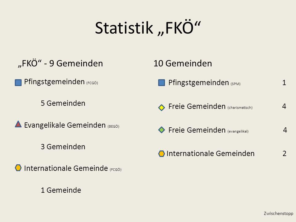 Statistik FKÖ FKÖ - 9 Gemeinden10 Gemeinden Pfingstgemeinden (FCGÖ) 5 Gemeinden Evangelikale Gemeinden (BEGÖ) 3 Gemeinden Internationale Gemeinde (FCG