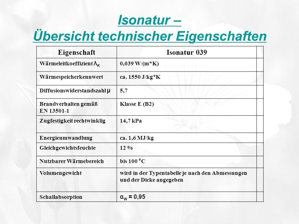 Isonatur – Übersicht technischer Eigenschaften EigenschaftIsonatur 039 Wärmeleitkoeffizient λ K 0,039 W/(m*K) Wärmespeicherkennwertca. 1550 J/kg*K Dif