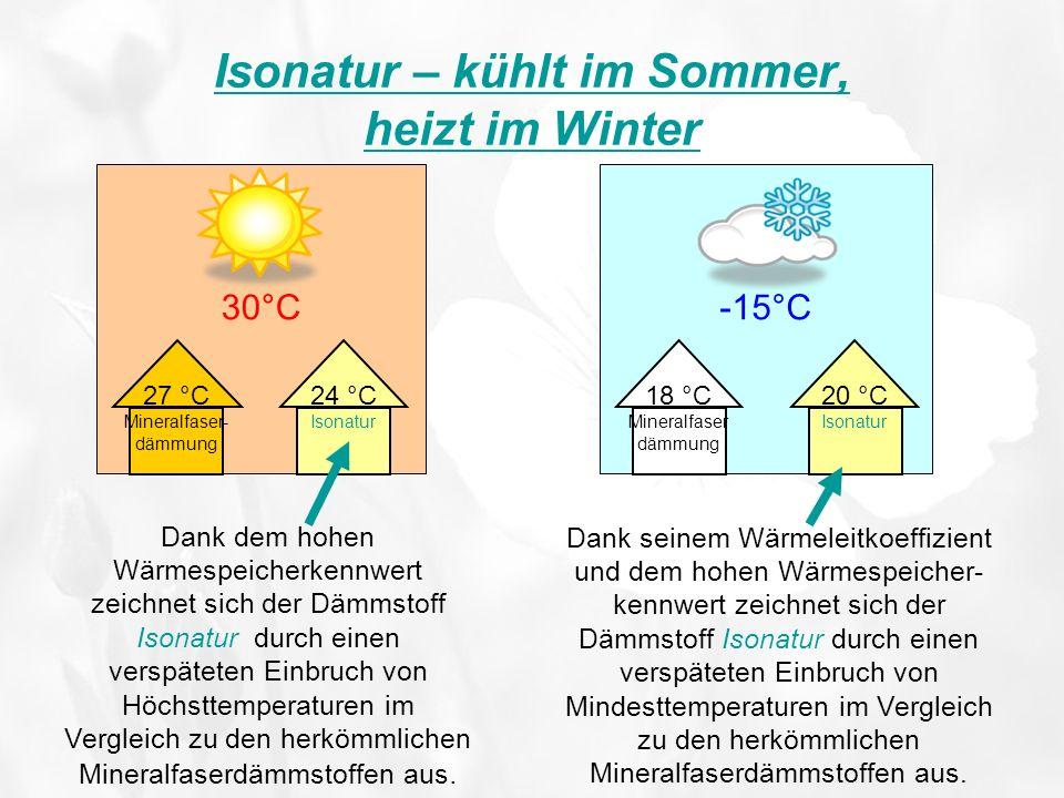 Isonatur – kühlt im Sommer, heizt im Winter 30°C 27 °C Mineralfaser- dämmung -15°C 18 °C Mineralfaser dämmung Dank dem hohen Wärmespeicherkennwert zei