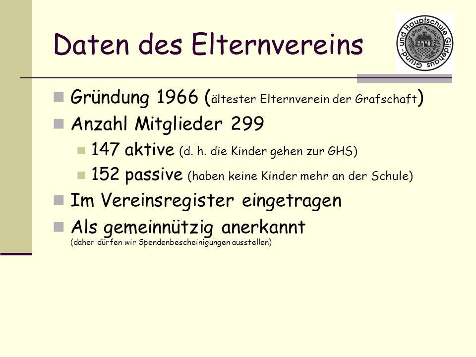 Daten des Elternvereins Gründung 1966 ( ältester Elternverein der Grafschaft ) Anzahl Mitglieder 299 147 aktive (d. h. die Kinder gehen zur GHS) 152 p
