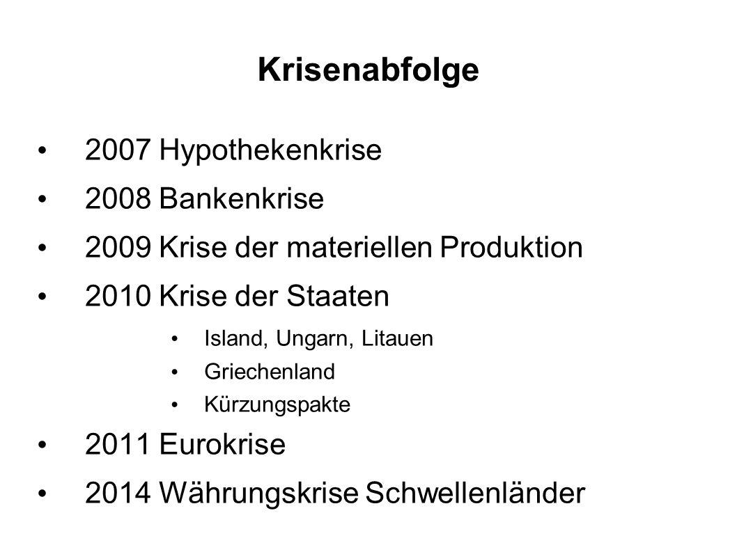 Krisenabfolge 2007 Hypothekenkrise 2008 Bankenkrise 2009 Krise der materiellen Produktion 2010 Krise der Staaten Island, Ungarn, Litauen Griechenland Kürzungspakte 2011 Eurokrise 2014 Währungskrise Schwellenländer