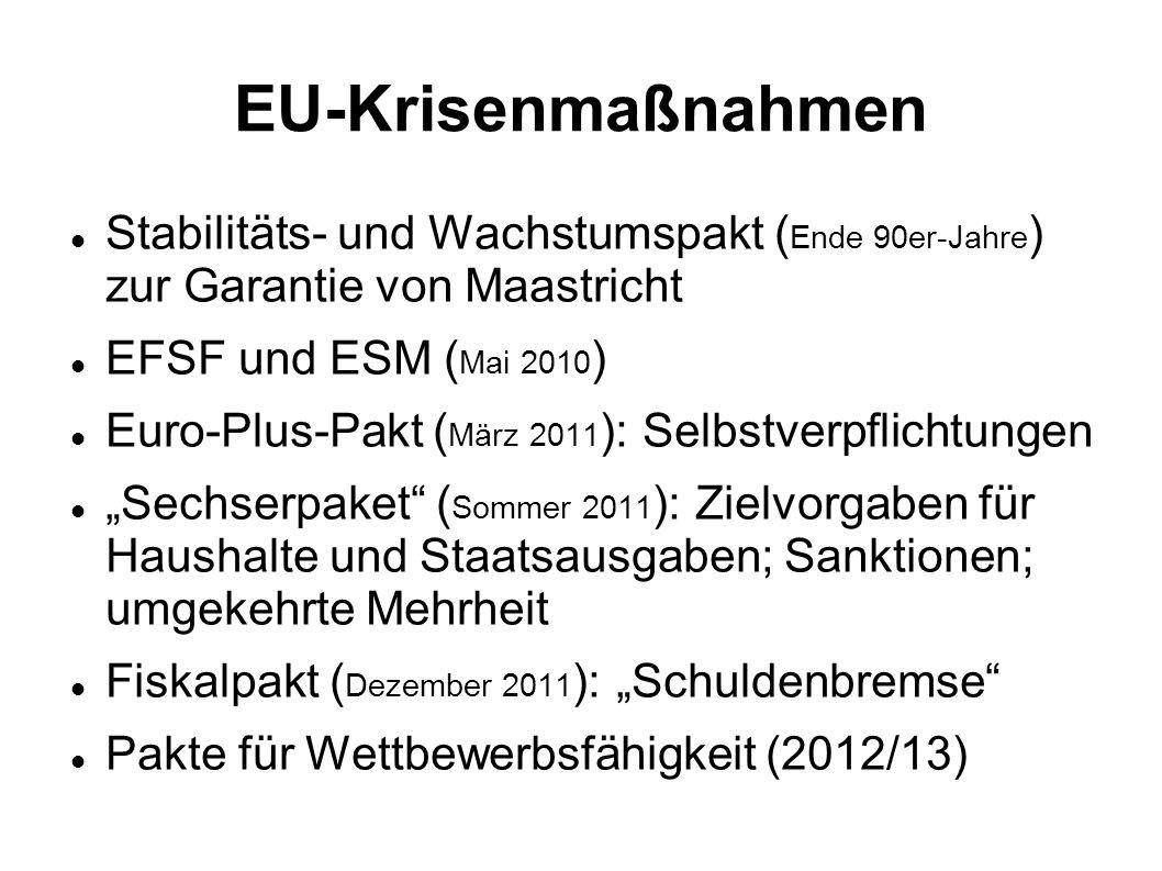 EU-Krisenmaßnahmen Stabilitäts- und Wachstumspakt ( Ende 90er-Jahre ) zur Garantie von Maastricht EFSF und ESM ( Mai 2010 ) Euro-Plus-Pakt ( März 2011 ): Selbstverpflichtungen Sechserpaket ( Sommer 2011 ): Zielvorgaben für Haushalte und Staatsausgaben; Sanktionen; umgekehrte Mehrheit Fiskalpakt ( Dezember 2011 ): Schuldenbremse Pakte für Wettbewerbsfähigkeit (2012/13)