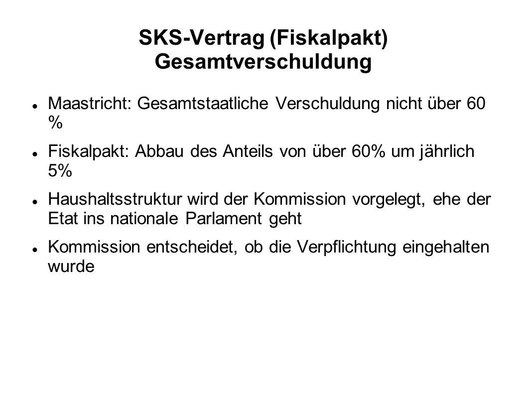 SKS-Vertrag (Fiskalpakt) Gesamtverschuldung Maastricht: Gesamtstaatliche Verschuldung nicht über 60 % Fiskalpakt: Abbau des Anteils von über 60% um jährlich 5% Haushaltsstruktur wird der Kommission vorgelegt, ehe der Etat ins nationale Parlament geht Kommission entscheidet, ob die Verpflichtung eingehalten wurde