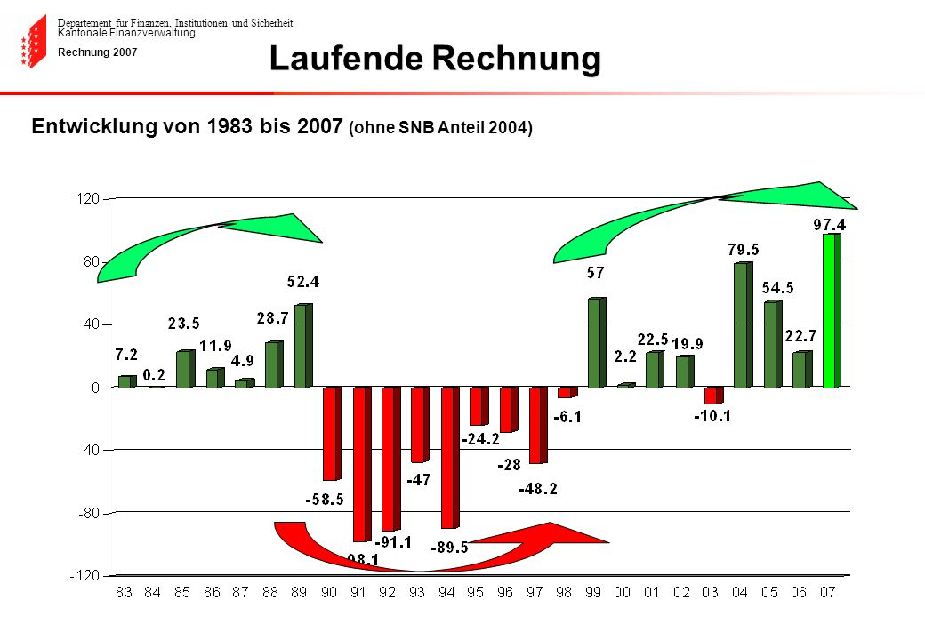 Departement für Finanzen, Institutionen und Sicherheit Kantonale Finanzverwaltung Rechnung 2007 Entwicklung von 1983 bis 2007 (ohne SNB Anteil 2004) L