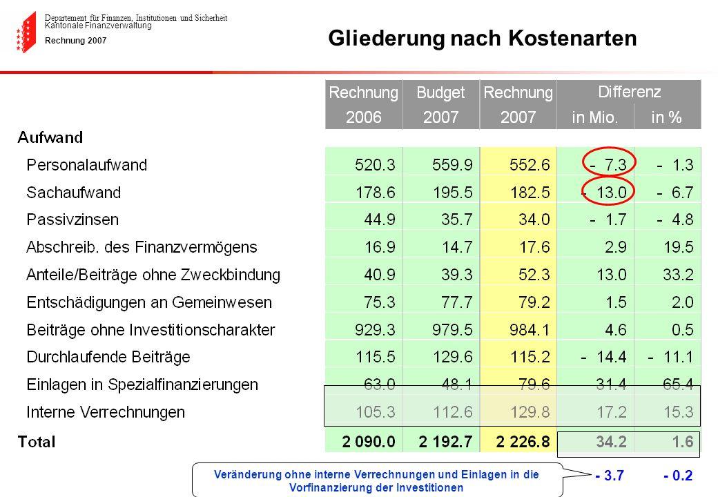 Departement für Finanzen, Institutionen und Sicherheit Kantonale Finanzverwaltung Rechnung 2007 Gliederung nach Kostenarten - 3.7- 0.2 Veränderung ohn