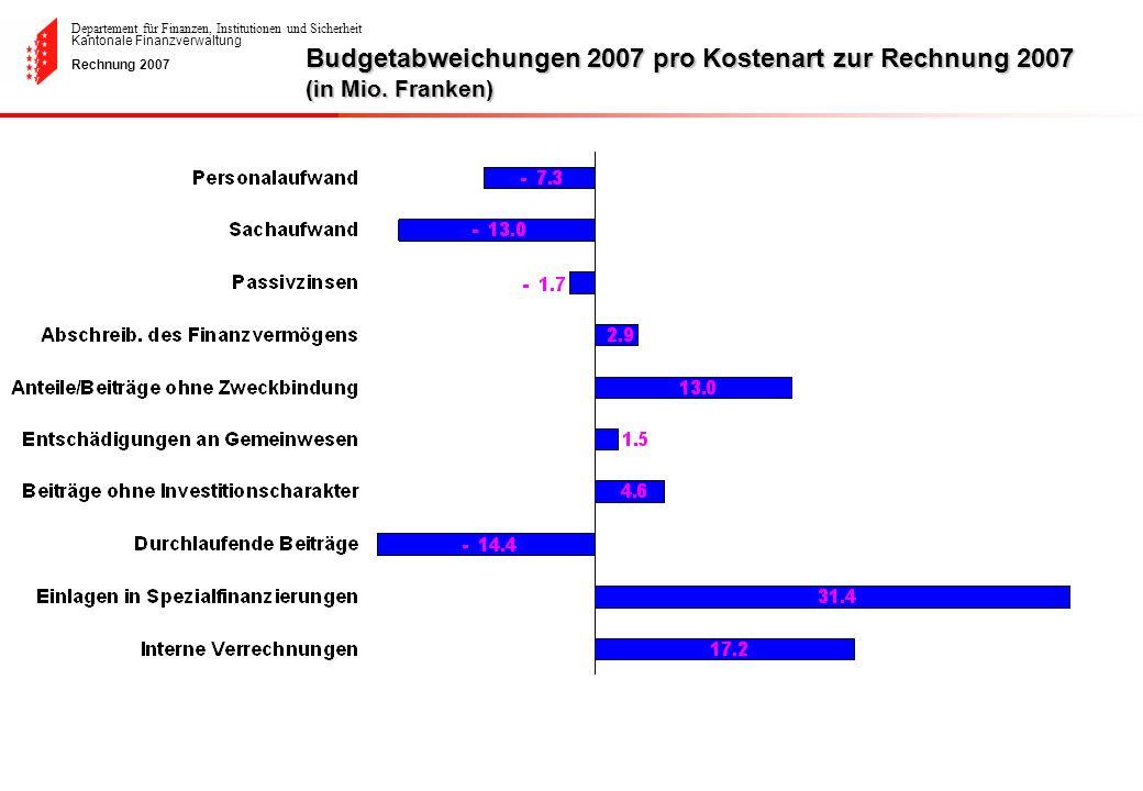 Departement für Finanzen, Institutionen und Sicherheit Kantonale Finanzverwaltung Rechnung 2007 Budgetabweichungen 2007 pro Kostenart zur Rechnung 200