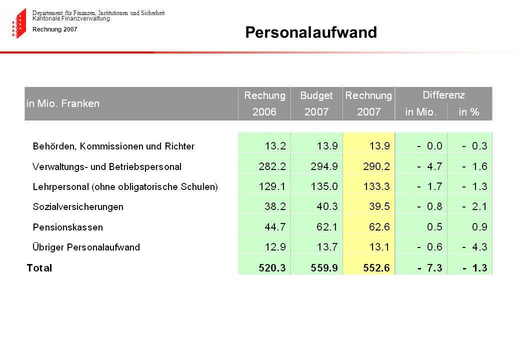Departement für Finanzen, Institutionen und Sicherheit Kantonale Finanzverwaltung Rechnung 2007 Personalaufwand
