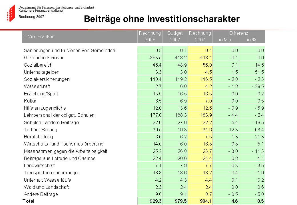 Departement für Finanzen, Institutionen und Sicherheit Kantonale Finanzverwaltung Rechnung 2007 Beiträge ohne Investitionscharakter