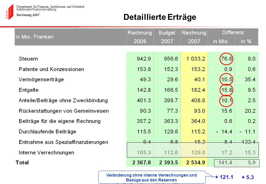 Departement für Finanzen, Institutionen und Sicherheit Kantonale Finanzverwaltung Rechnung 2007 Detaillierte Erträge + 121.1 + 5.3 Veränderung ohne in