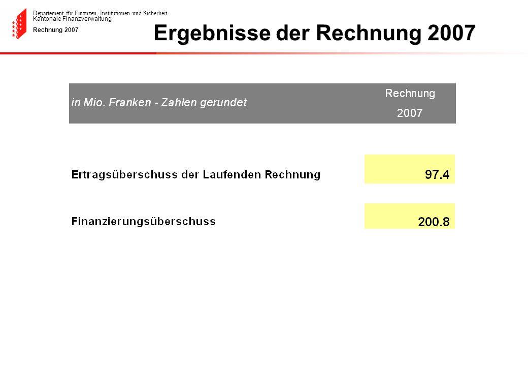 Departement für Finanzen, Institutionen und Sicherheit Kantonale Finanzverwaltung Rechnung 2007 Gliederung nach Kostenarten - 3.7- 0.2 Veränderung ohne interne Verrechnungen und Einlagen in die Vorfinanzierung der Investitionen