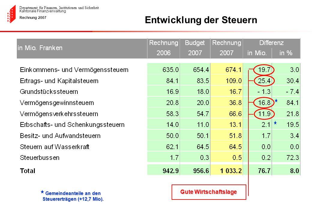 Departement für Finanzen, Institutionen und Sicherheit Kantonale Finanzverwaltung Rechnung 2007 Entwicklung der Steuern Gute Wirtschaftslage Gemeindea