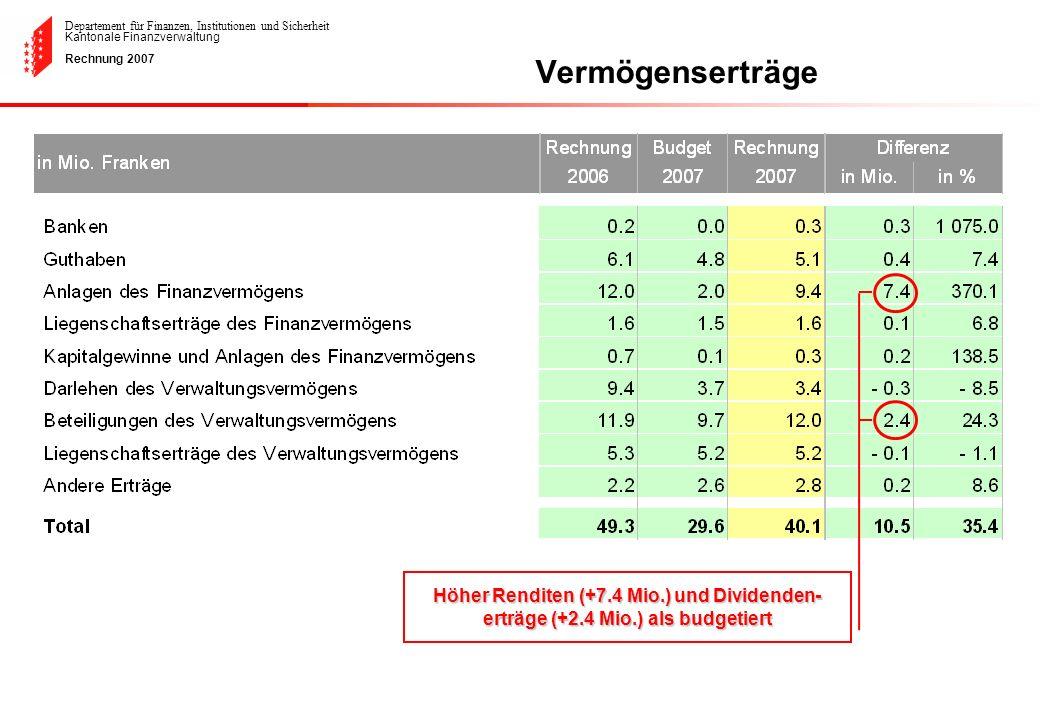 Departement für Finanzen, Institutionen und Sicherheit Kantonale Finanzverwaltung Rechnung 2007 Vermögenserträge Höher Renditen (+7.4 Mio.) und Divide