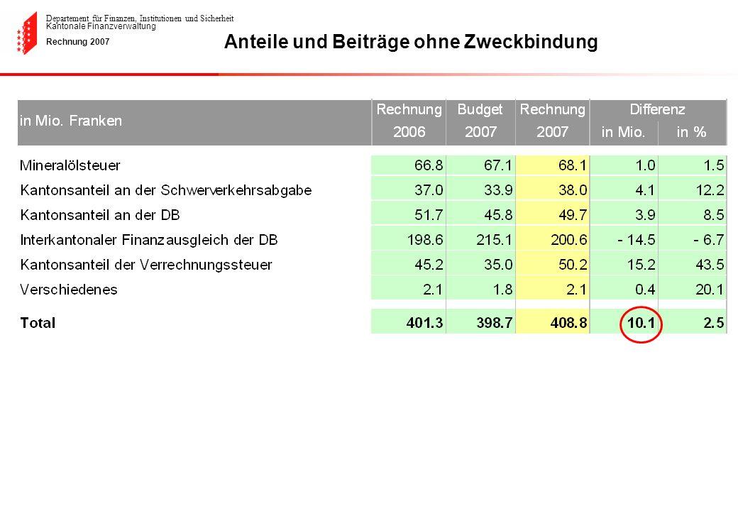 Departement für Finanzen, Institutionen und Sicherheit Kantonale Finanzverwaltung Rechnung 2007 Anteile und Beiträge ohne Zweckbindung
