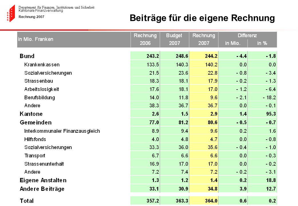 Departement für Finanzen, Institutionen und Sicherheit Kantonale Finanzverwaltung Rechnung 2007 Beiträge für die eigene Rechnung
