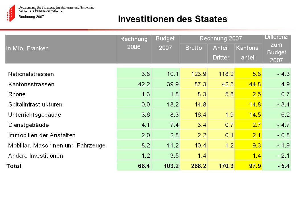 Departement für Finanzen, Institutionen und Sicherheit Kantonale Finanzverwaltung Rechnung 2007 Investitionen des Staates