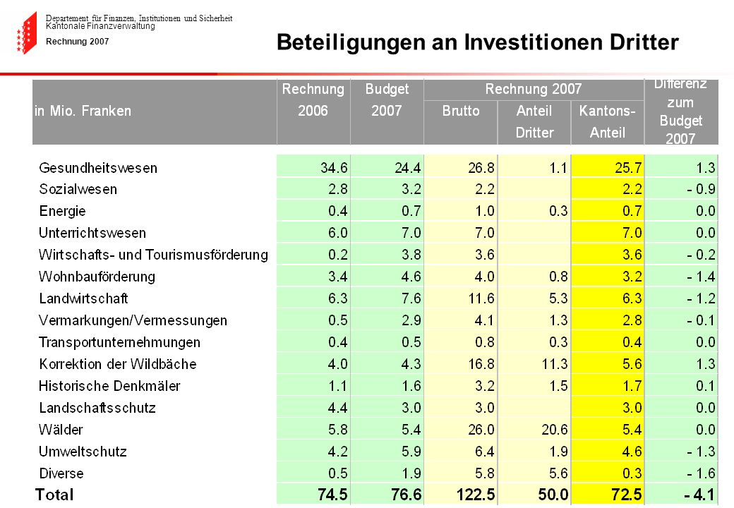 Departement für Finanzen, Institutionen und Sicherheit Kantonale Finanzverwaltung Rechnung 2007 Beteiligungen an Investitionen Dritter