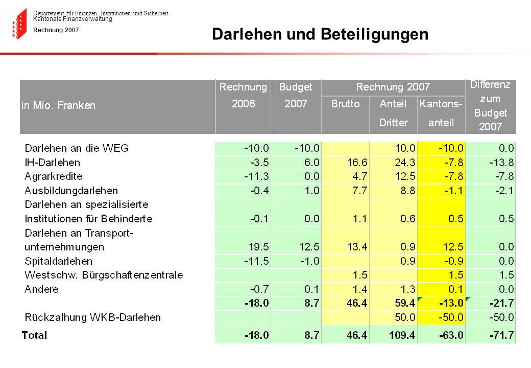 Departement für Finanzen, Institutionen und Sicherheit Kantonale Finanzverwaltung Rechnung 2007 Darlehen und Beteiligungen
