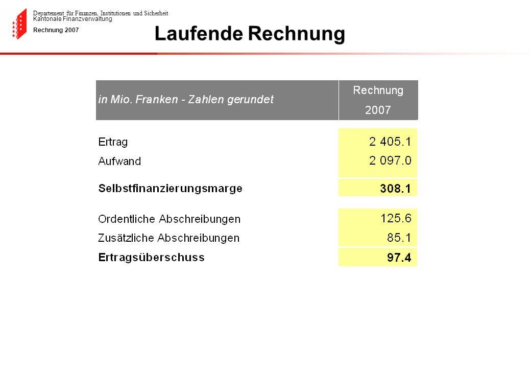 Departement für Finanzen, Institutionen und Sicherheit Kantonale Finanzverwaltung Rechnung 2007150.6% 10 Jahres- Durchschnitt Empfehlender Durchschnitt 80%- 100% Entwicklung des Selbstfinanzierungsgrades von 1998 bis 2007 (ohne SNB Anteil) = 10 Jahren