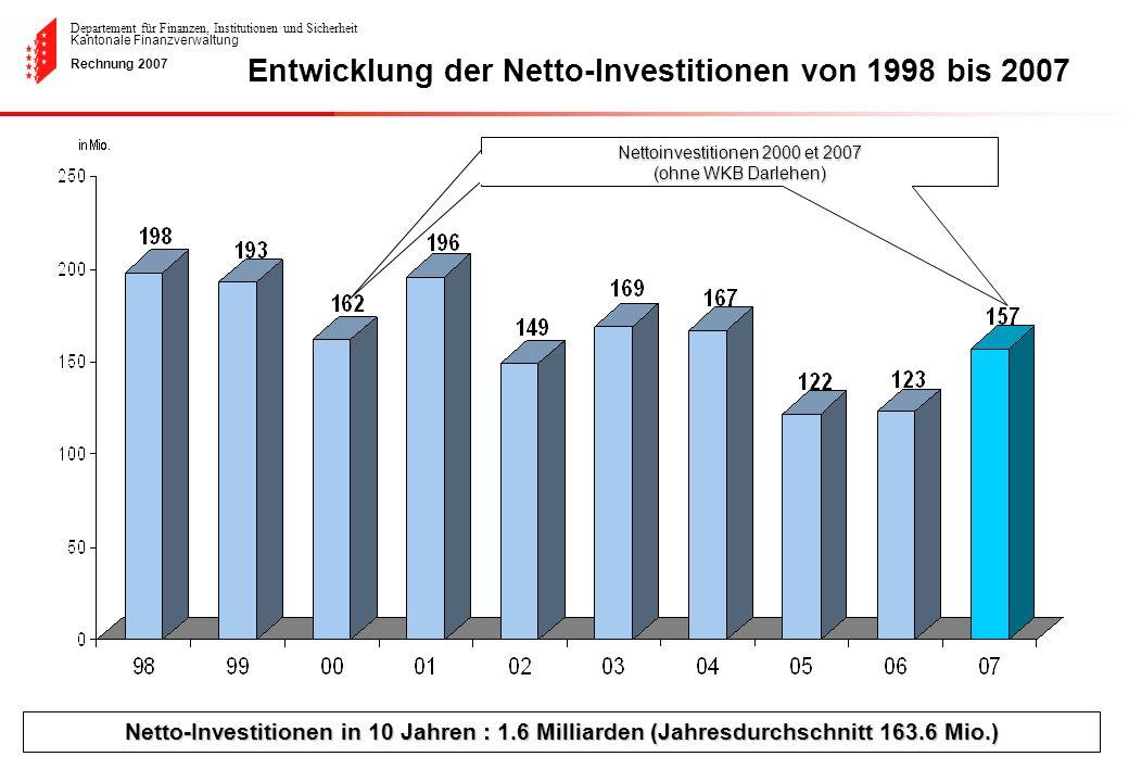 Departement für Finanzen, Institutionen und Sicherheit Kantonale Finanzverwaltung Rechnung 2007 Entwicklung der Netto-Investitionen von 1998 bis 2007