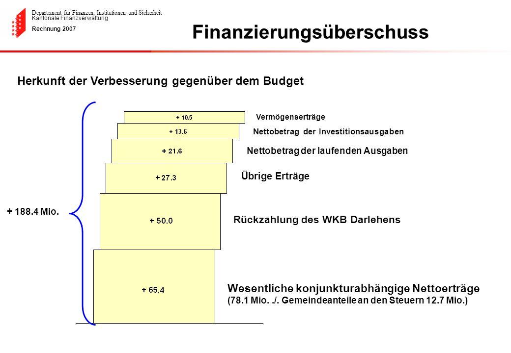 Departement für Finanzen, Institutionen und Sicherheit Kantonale Finanzverwaltung Rechnung 2007 Herkunft der Verbesserung gegenüber dem Budget Finanzi