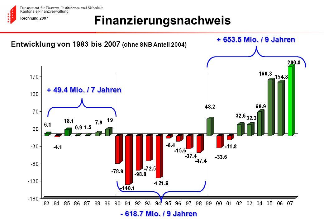 Departement für Finanzen, Institutionen und Sicherheit Kantonale Finanzverwaltung Rechnung 2007 + 49.4 Mio. / 7 Jahren - 618.7 Mio. / 9 Jahren + 653.5