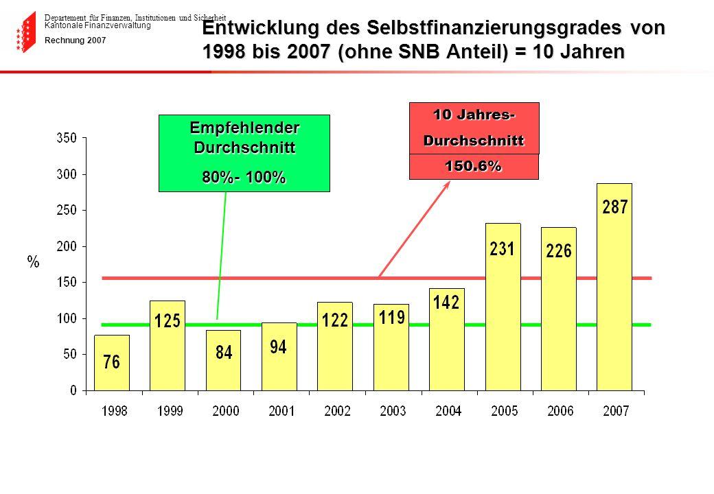 Departement für Finanzen, Institutionen und Sicherheit Kantonale Finanzverwaltung Rechnung 2007150.6% 10 Jahres- Durchschnitt Empfehlender Durchschnit
