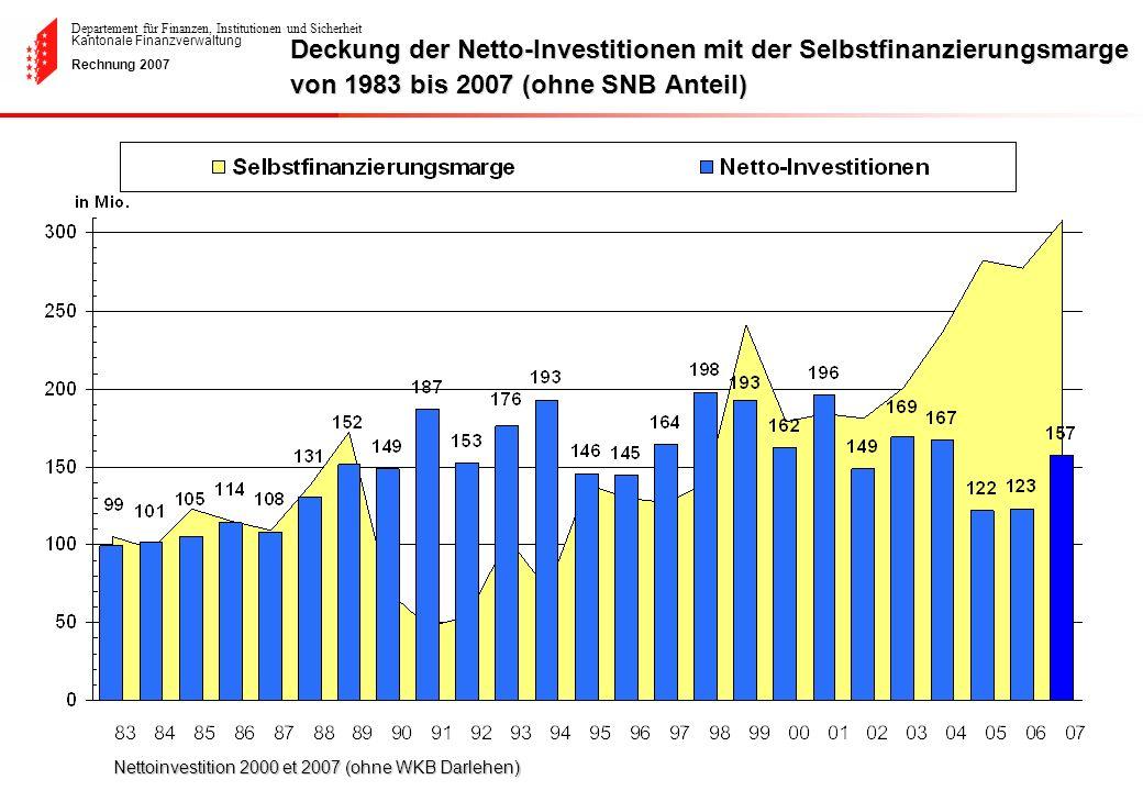 Departement für Finanzen, Institutionen und Sicherheit Kantonale Finanzverwaltung Rechnung 2007 Deckung der Netto-Investitionen mit der Selbstfinanzie